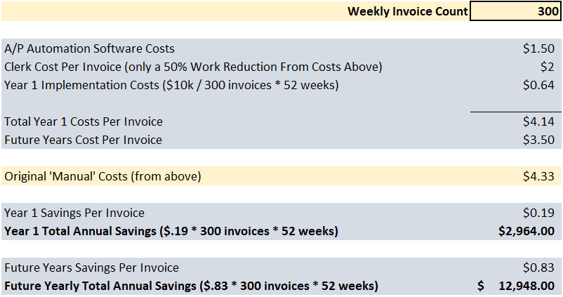 How Much Does Accounts Payable Automation Software Cost template