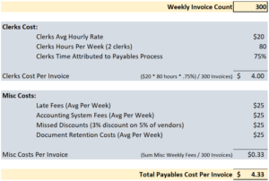 accounts payable process costs factors