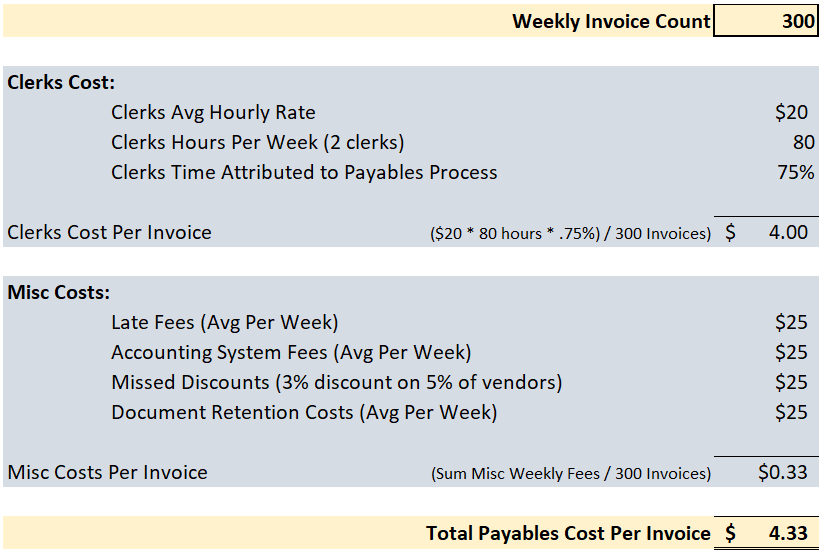 Calculate accounts payables cost template
